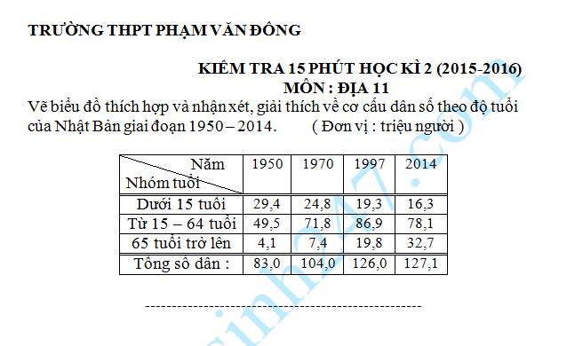Đề kiểm tra 15 phút học kì 2 môn Địa 11 - THPT Phạm Văn Đồng 2016