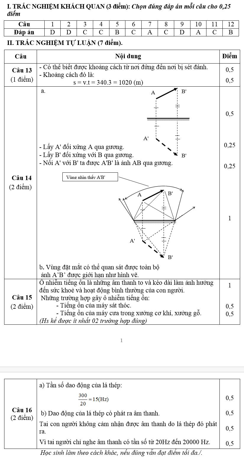Đề thi học kì 1 lớp 7 môn Vật Lý - Chiêm Hóa năm 2014