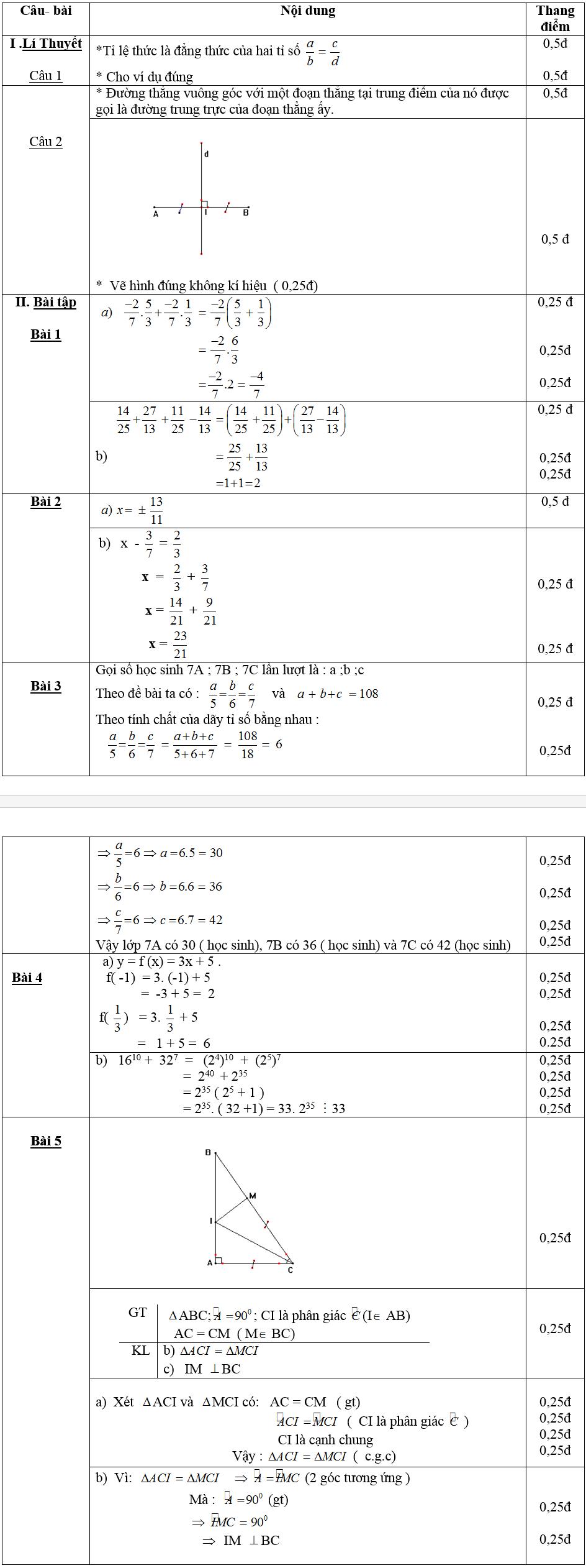Đáp án đề thi học kì 1 môn toán