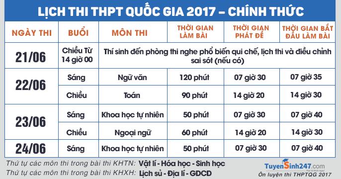 Bộ GD công bố Lịch thi cụ thể kỳ thi THPTQG 2017