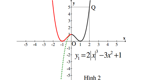 Phương pháp khảo sát hàm số có chứa dấu giá trị tuyệt đối (có ví dụ minh họa)