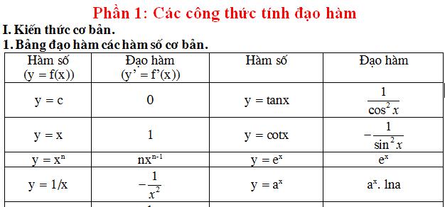 Đạo hàm và các bài toán liên quan (đầy đủ; chi tiết)