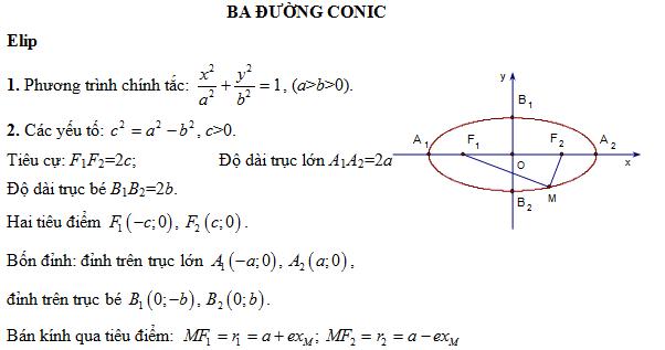 Lí thuyết và bài tập áp dụng phần đường tròn,prabol, elip, hypebol