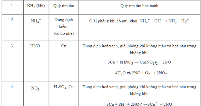 Bài tập lý thuyết nito - photpho