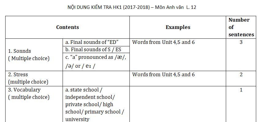 Tài liệu ôn tập 2017 học kì 1 lớp 12 môn Anh - THPT Thăng Long