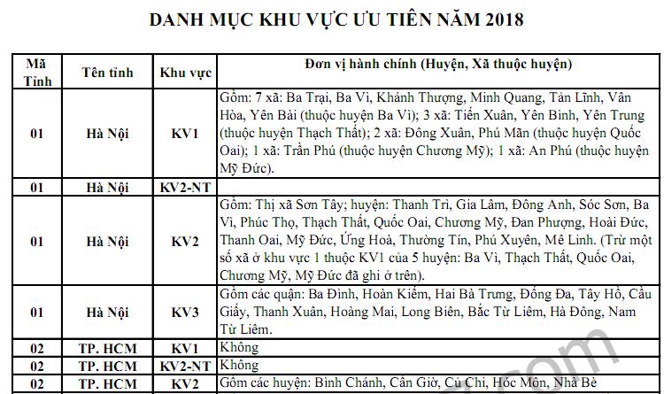 Bộ GD công bố bảng phân chia khu vực năm 2018: KV1, KV2; KV2NT, KV3