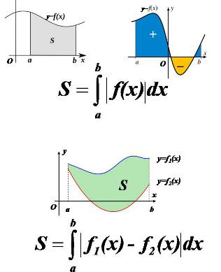 Bài tập nguyên hàm - tích phân - ứng dụng tính diện tích, thể tích (có lời giải)