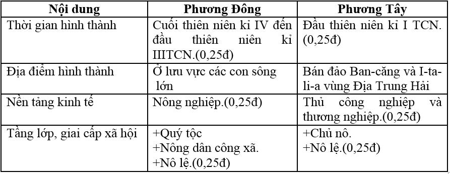 De thi hoc ki 1 lop 6 mon Lich Su nam 2014 THCS Tran Cao Van