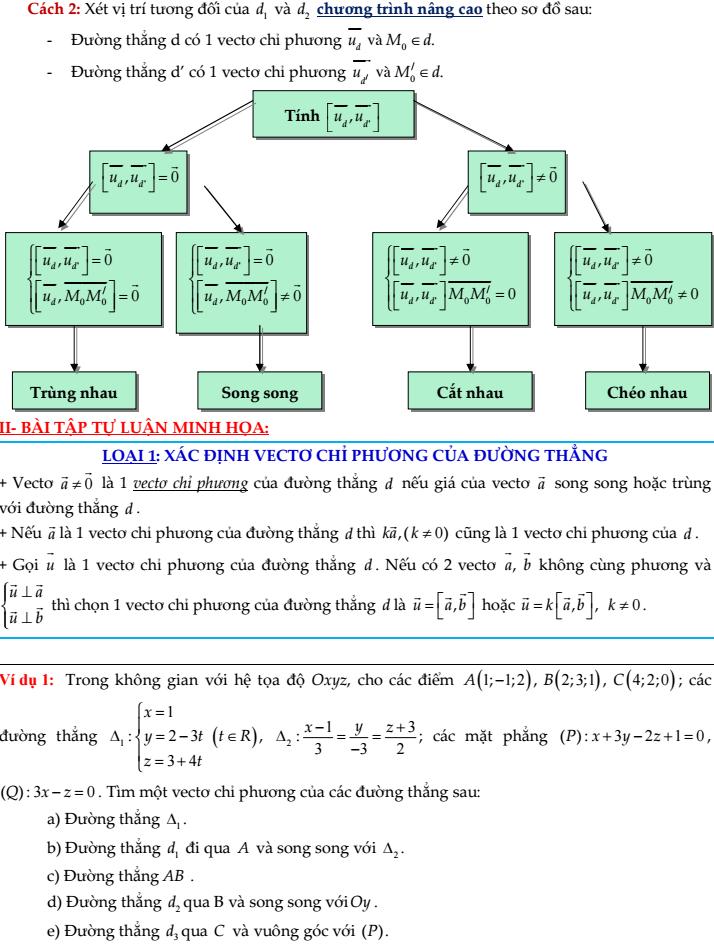 Tổng hợp toàn bộ lý thuyết và bài tập liên quan đến đường thẳng trong hệ tọa độ Oxyz (có lời giải chi tiết)