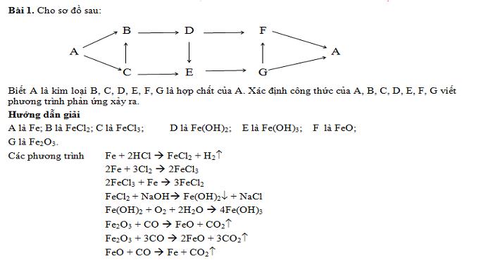 BT C, CO, CO2: Viết PTHH, chuỗi biến hóa, giải thích hiện tượng