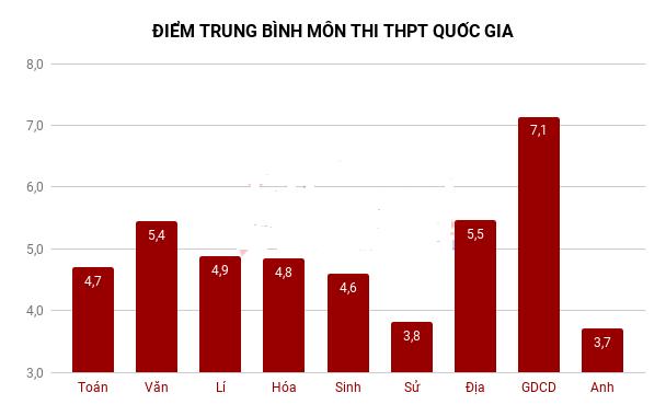 Điểm trung bình tất cả các môn thi THPT Quốc gia 2018