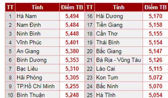 Xếp hạng điểm thi của tất cả các tỉnh trên cả nước