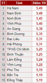 Xếp hạng điểm trung bình thi THPT quốc gia 2018 các địa phương trên cả nước
