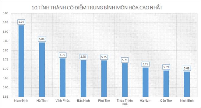 Điểm thi THPT quốc gia 2019: Nam Định cao nhất; Hòa Bình, Hà Giang, Sơn La xếp cuối - ảnh 5