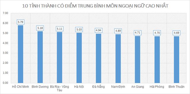 Điểm thi THPT quốc gia 2019: Nam Định cao nhất; Hòa Bình, Hà Giang, Sơn La xếp cuối - ảnh 9