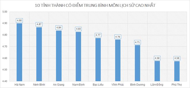 Điểm thi THPT quốc gia 2019: Nam Định cao nhất; Hòa Bình, Hà Giang, Sơn La xếp cuối - ảnh 7