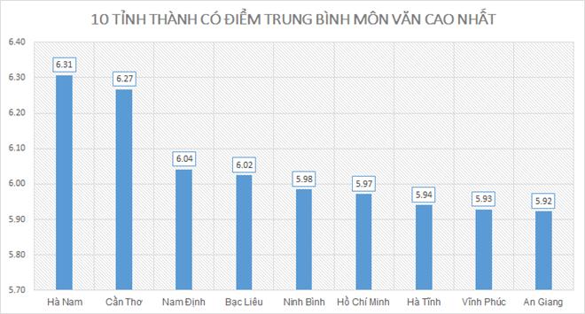 Điểm thi THPT quốc gia 2019: Nam Định cao nhất; Hòa Bình, Hà Giang, Sơn La xếp cuối - ảnh 3
