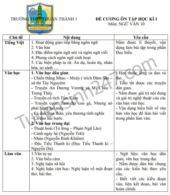 Đề cương môn Văn kì 1 lớp 10 - THPT Thuận Thành 2019