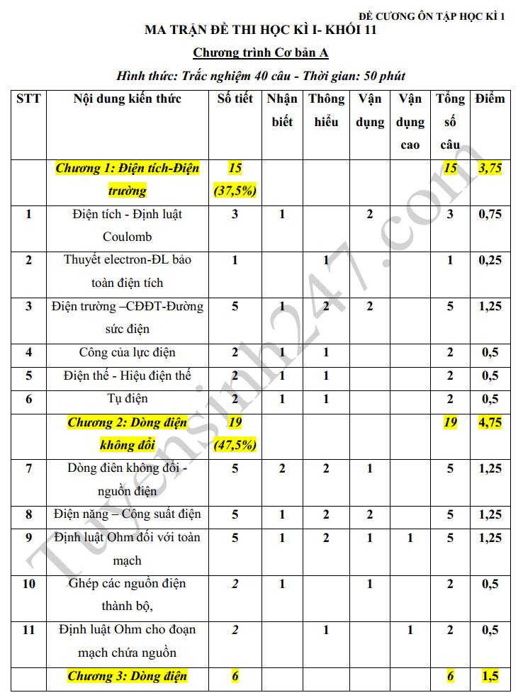 Đề cương kì 1 lớp 11 môn Lý 2019 - Trường THPT Chu Văn An