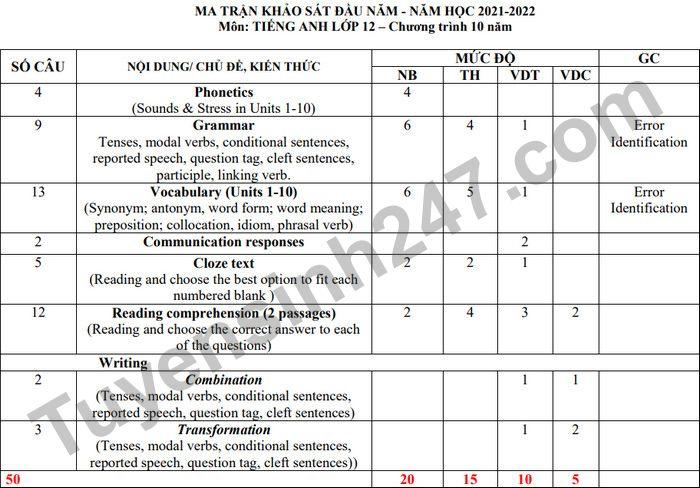 Ma trận đề thi KSCL đầu năm THPT Sào Nam 2021 - lớp 12 môn Anh